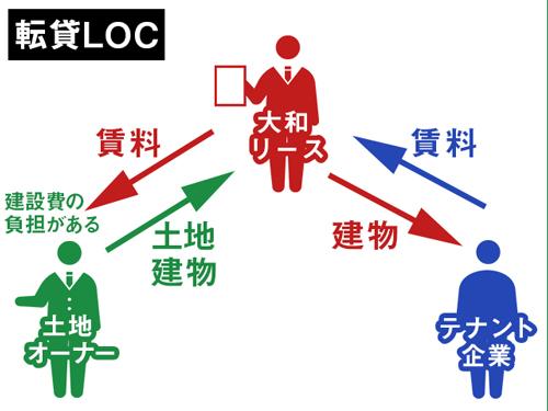 転貸LOCの説明