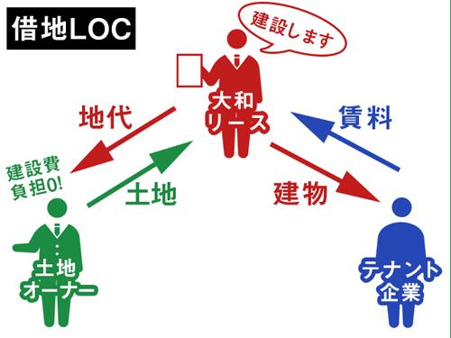 借地LOCについての説明