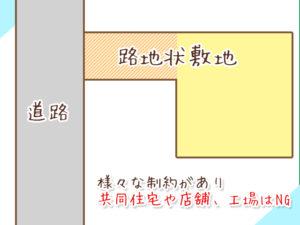 路地状敷地の図