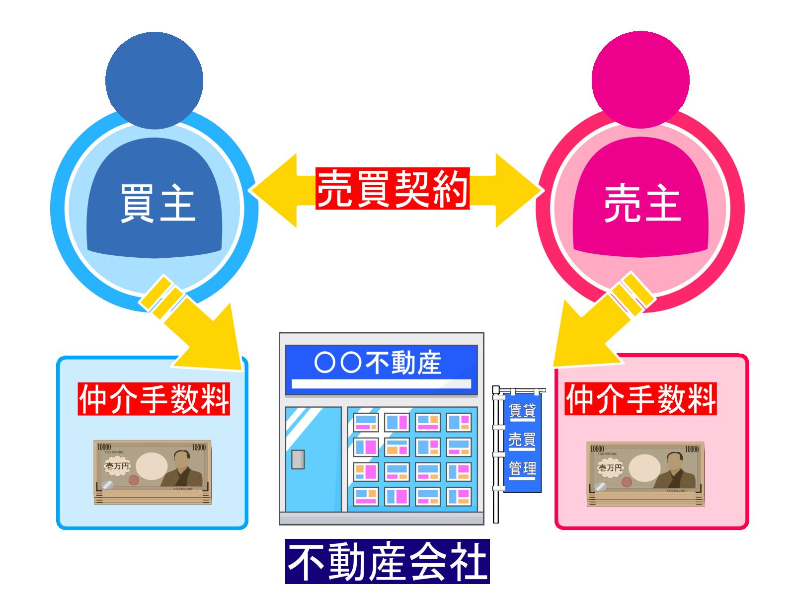 仲介手数料イメージ図
